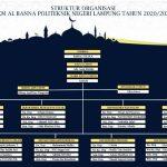Struktur Organisasi Generasi 21